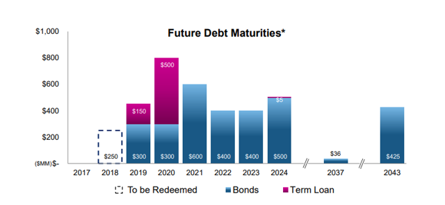 PBI debt