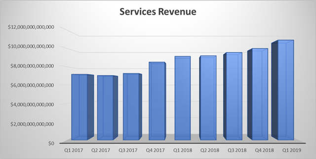 Apple Services Revenue Chart