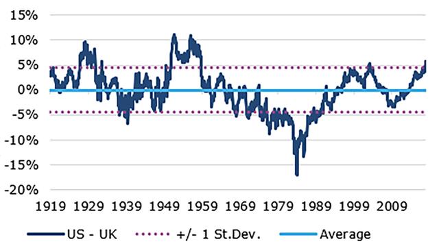 US vs. UK Stocks: 10-Year Total Return Differentials
