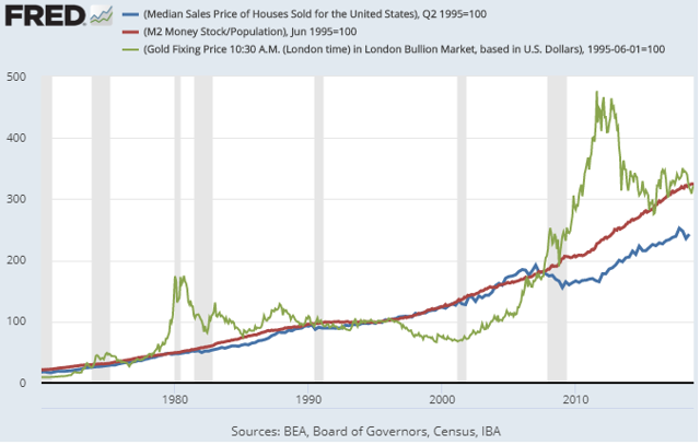 Real Estate and Gold vs Money Supply