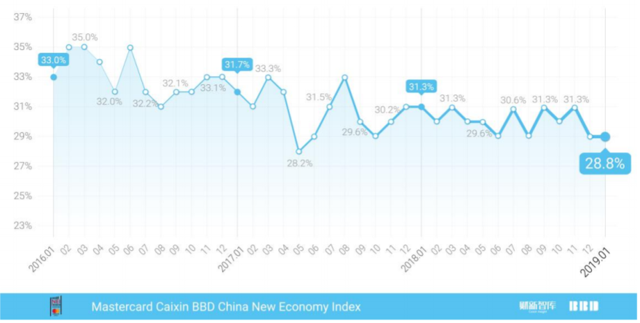 """Mastercard Caixin BBD New Economy Index (""""NEI"""") reading for January 2019 dipped slightly to 28.8"""