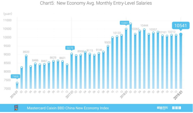 """Mastercard Caixin BBD New Economy Index (""""NEI"""") reading for January 2019, monthly average entry-level salaries"""