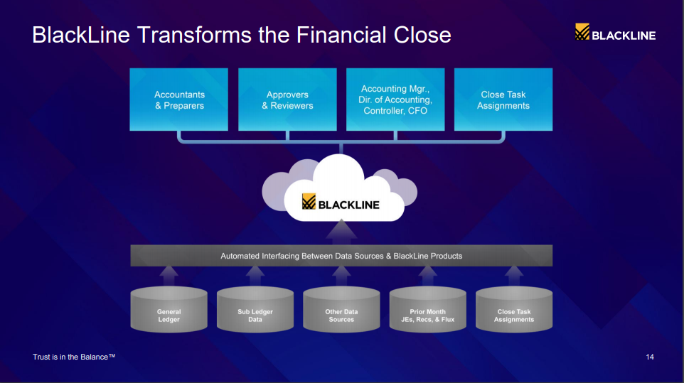 BlackLine: A Stretched Valuation, But Backed By An Excellent