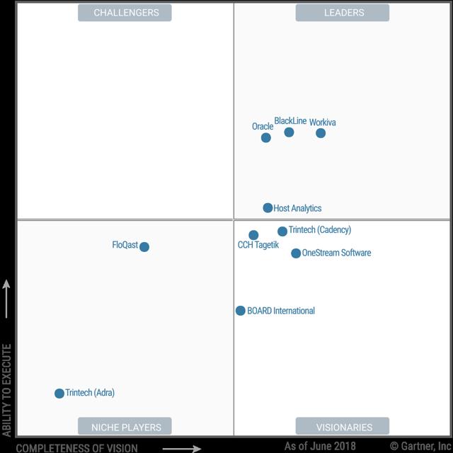 Magic Quadrant for Cloud Financial Close Solutions