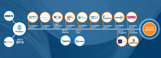 WestRock Merger & Acquisition History
