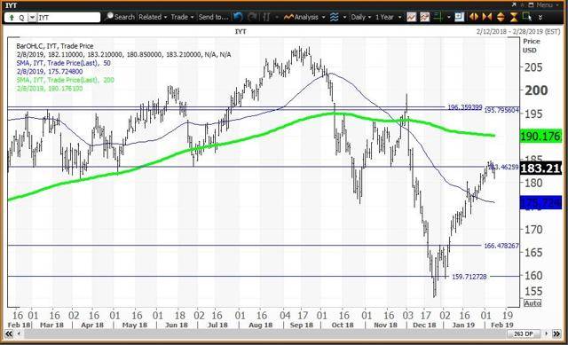 Daily Chart For Transports ETF