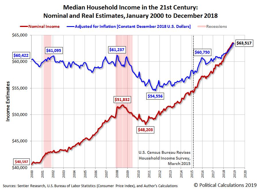 Median Household Income In December 2018