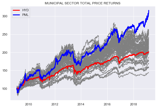 PML: Priced Out Of The Neighborhood - PIMCO Municipal Income