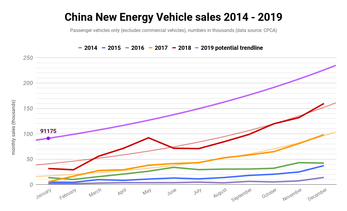 Ev Company News For The Month Of February 2019