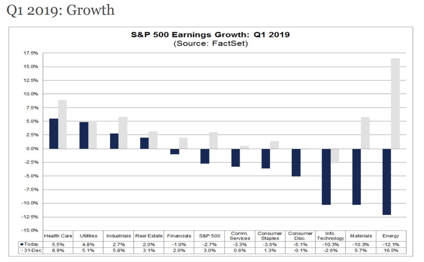 One Of My Favorite Indicators Signals A Global Earnings