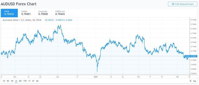 AUDUSD 3 Month Chart