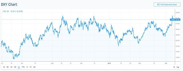 DXY 6 Month Chart