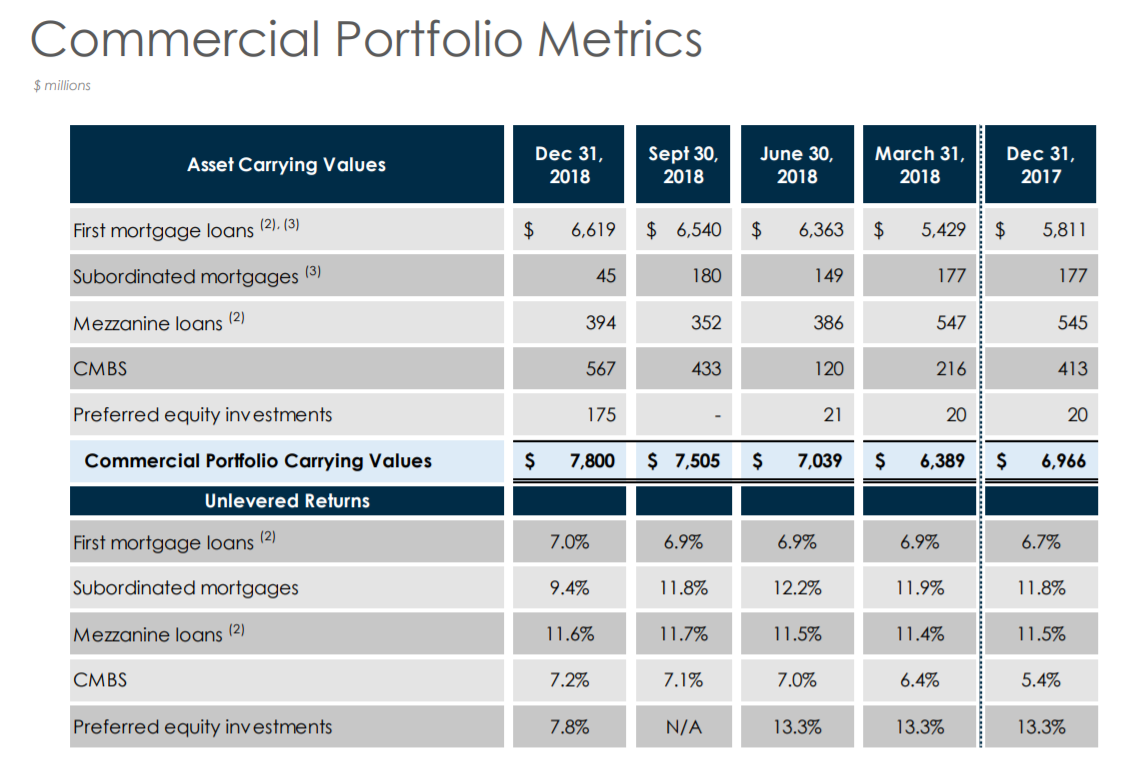 Starwood Property Trust: Buy This Top-Shelf 8.6%-Yielding Commercial Mortgage REIT