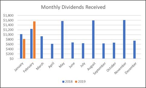 February Dividend Chart