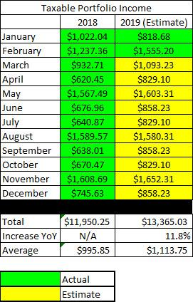Monthly Income and Estimates