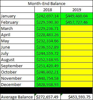 February Portfolio Balance