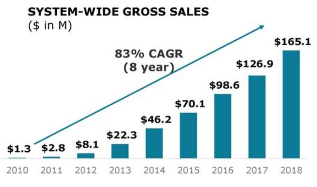 The Joint Corp Gross Sales