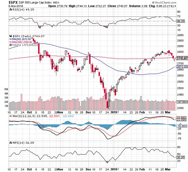 https://c.stockcharts.com/c-sc/sc?s=%24SPX&p=D&b=5&g=0&i=t5617168175c&r=1552259721816