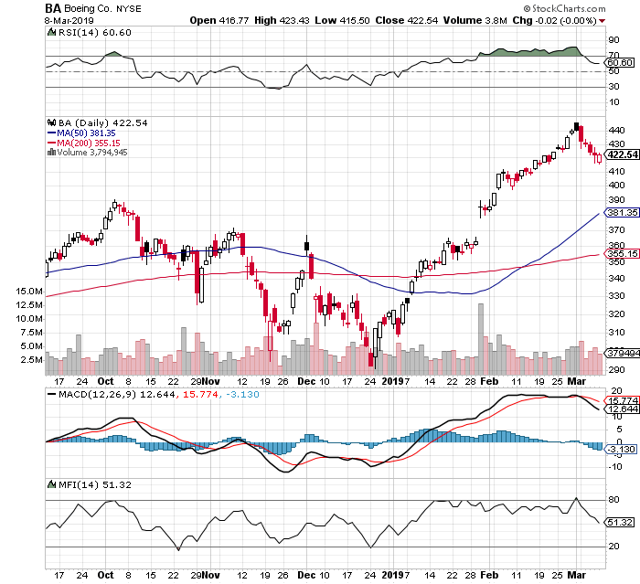 https://c.stockcharts.com/c-sc/sc?s=BA&p=D&b=5&g=0&i=t6850562695c&r=1552265652049