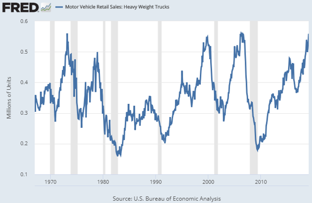 Heavy Truck Sales March 2019