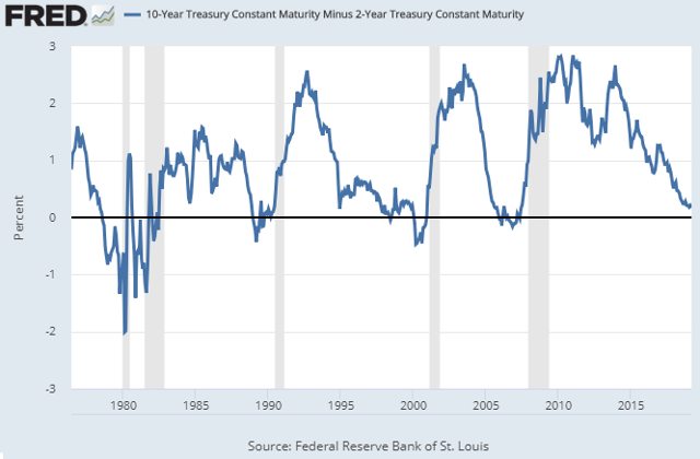 Yield Curve March 2019