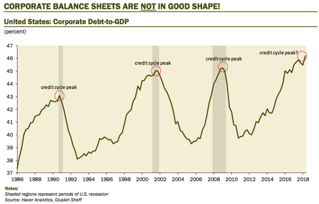 Corporate Debt Chart