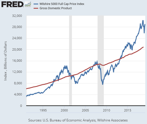 Stock Valuations March 2019