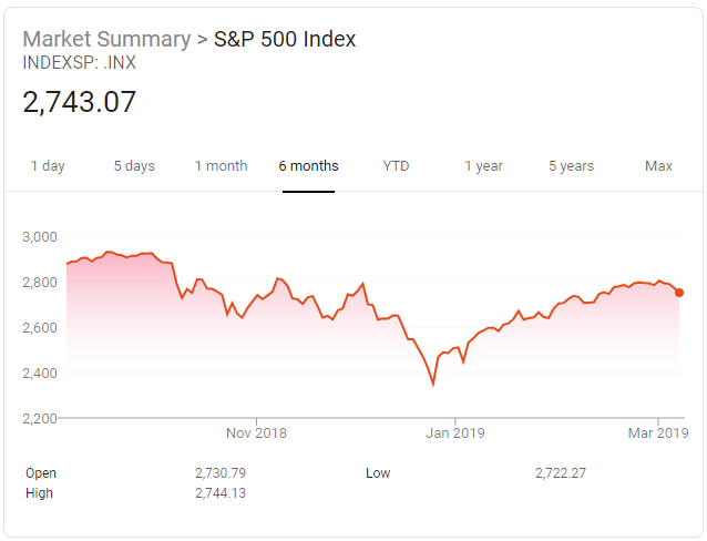 SPX-March2019
