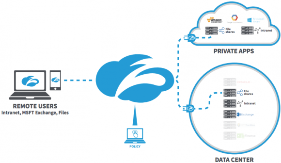 Zscaler's Cloud Security. Source: Zscaler