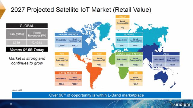Satellite IoT Market 2027