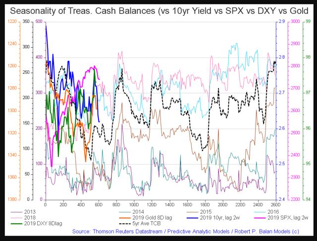 US treasury cash balance