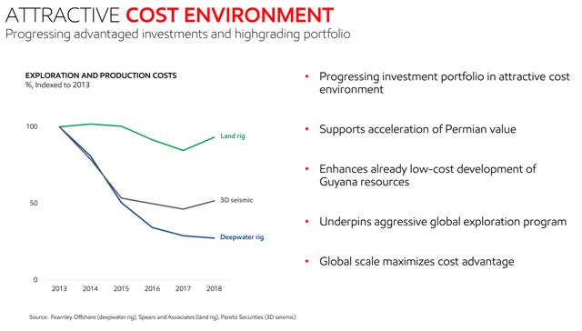 Exxon Cost Environment