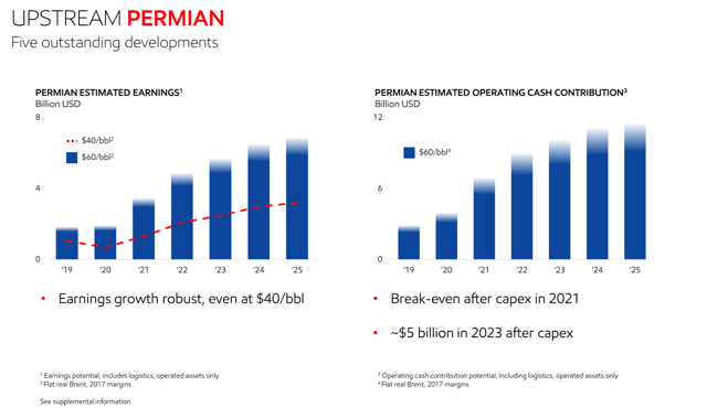 Exxon Permian Earnings and Cash Flow