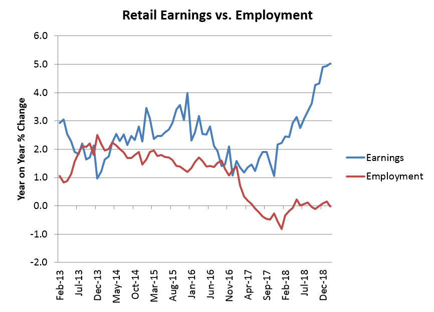 retails disappointing earnings repo - 866×624