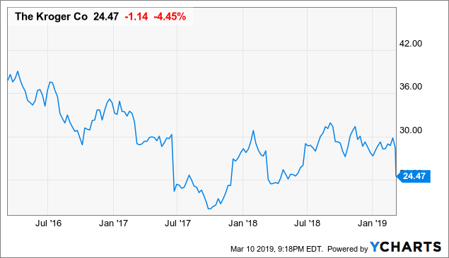 Kroger Deserves More Respect Than Its 11.6x TTM P/E Valuation Suggests