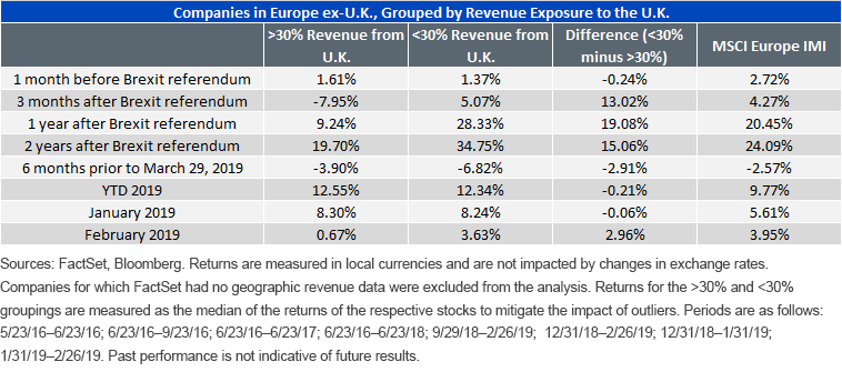 Brexit's Impact For Equity Investors | Seeking Alpha