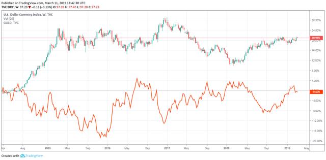 DXY vs gold