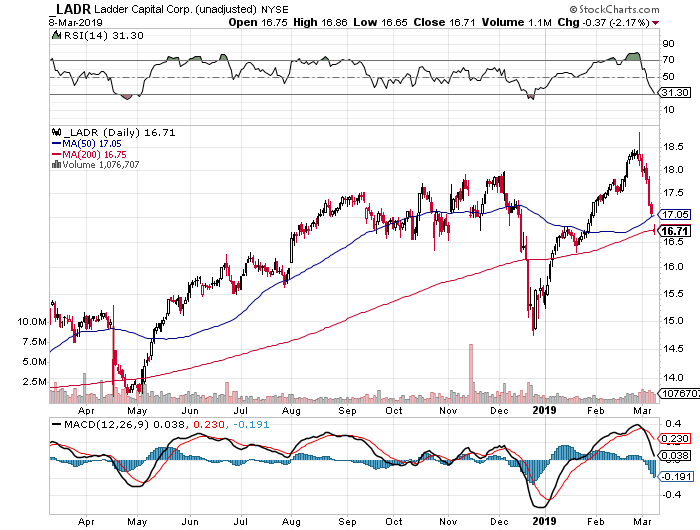 Ladder Capital Corp.: Buy The Drop