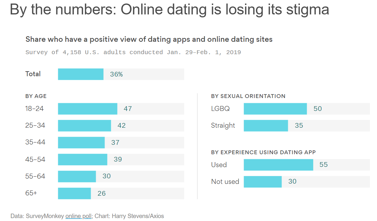 Sotilaallinen dating site UK