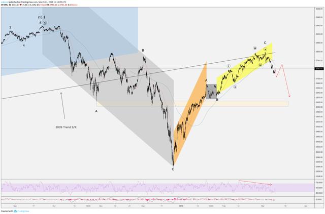 S&P 500 Elliott Wave Analysis