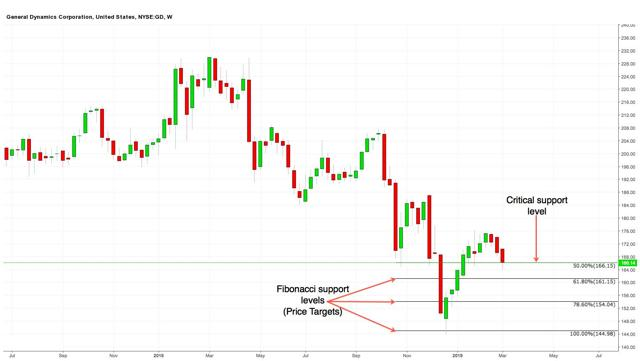 General Dynamics Weekly chart