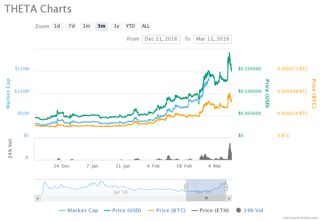 Theta performance in the last 3 months. Yellow line is Bitcoin.