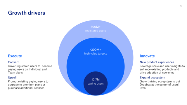 Dropbox Growth Driver 300M High Value Targets