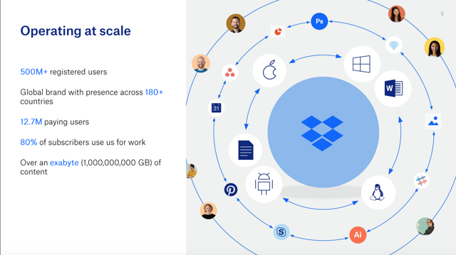 Dropbox Operating at Scale