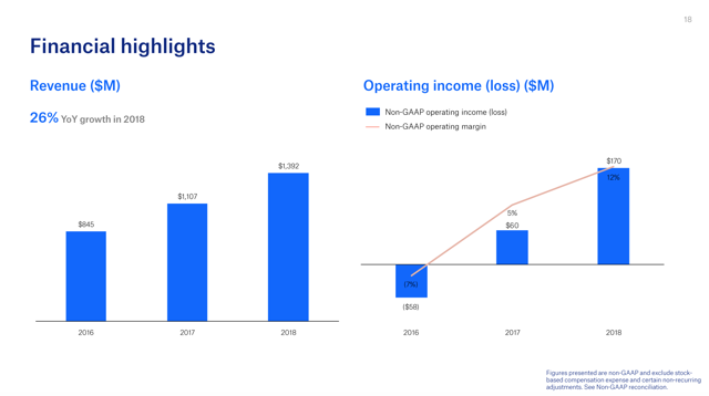 Dropbox Financial Highlights