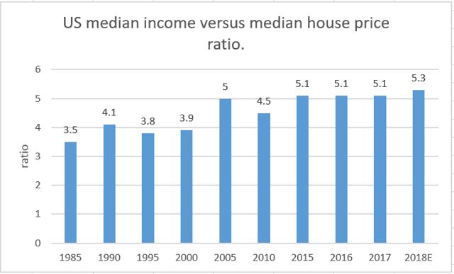 US median income versus median house price ratio