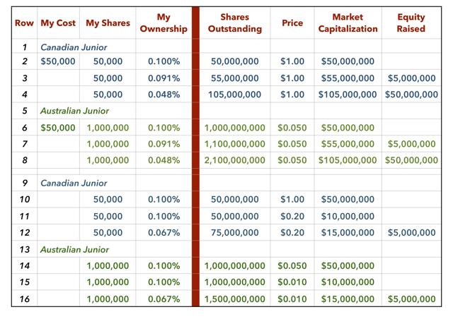 Myth of Tight Share Structure Examples