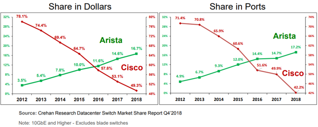 Market share switch data center