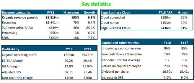 The Sage Group - Significant Growth Potential
