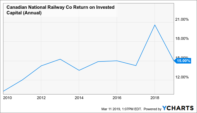 Canadian National Railway Co : 1 Top Stock For The Next 10